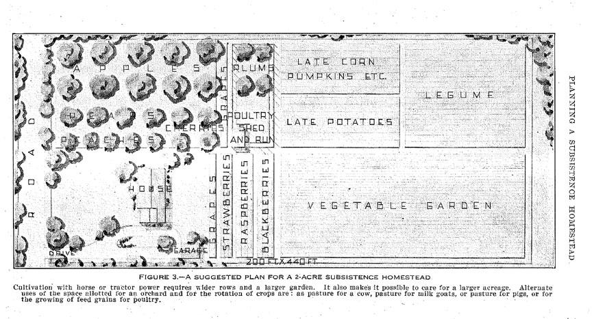 1 Acre Farm Layout Car Interior Design: 1 acre farm layout